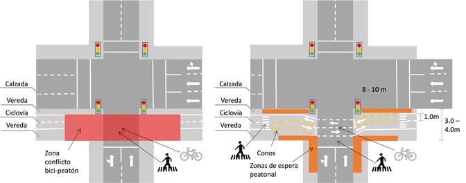 Intersección Av. Pocuro/Av. Suecia: situación actual (izquierda) y propuesta de diseño (derecha).